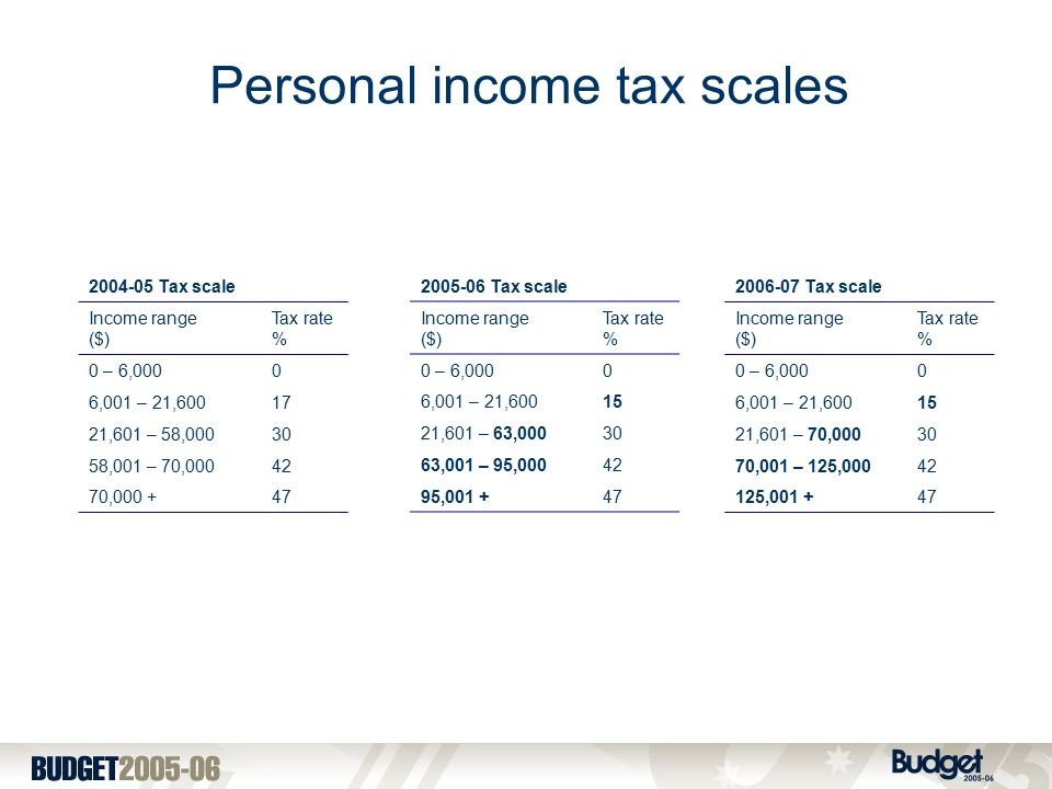 Tax scale Income range ($) Tax rate % 0 – 6,0000 6,001 – 21, ,601 – 58, ,001 – 70, , Tax scale Income range ($) Tax rate % 0 – 6,0000 6,001 – 21, ,601 – 63, ,001 – 95, , Tax scale Income range ($) Tax rate % 0 – 6,0000 6,001 – 21, ,601 – 70, ,001 – 125, , Personal income tax scales