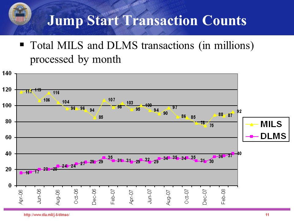 Jump Start Transaction Counts  Total MILS and DLMS transactions (in millions) processed by month