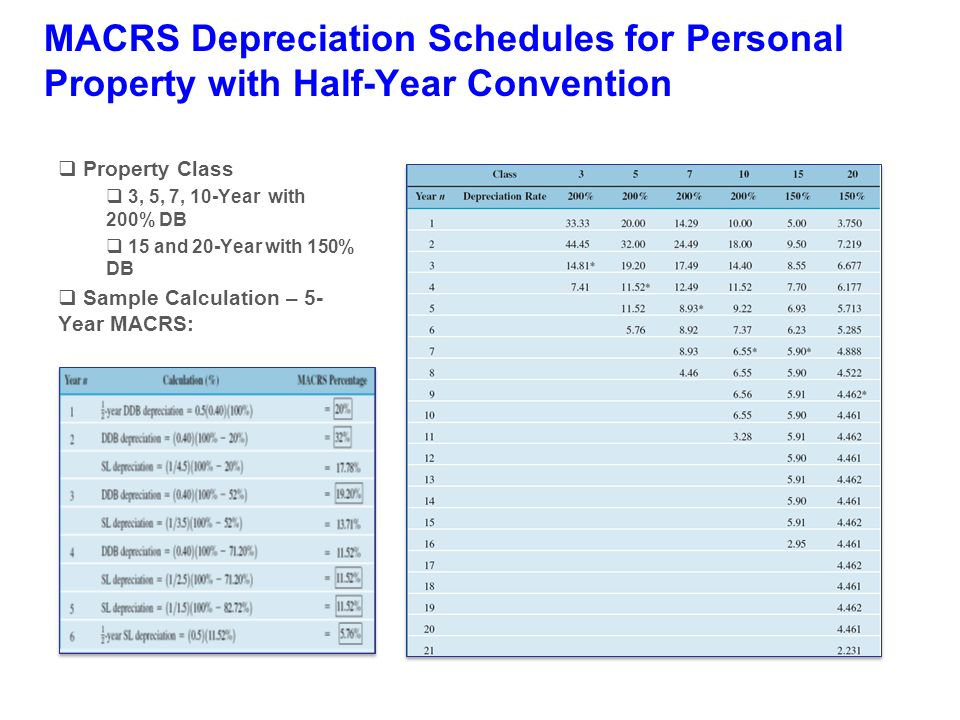 depreciation and income taxes chapter 9 advanced engineering economy