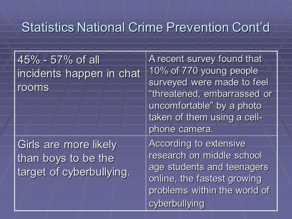 Statistics National Crime Prevention Cont'd 45% - 57% of all incidents happen in chat rooms A recent survey found that 10% of 770 young people surveyed were made to feel threatened, embarrassed or uncomfortable by a photo taken of them using a cell- phone camera.