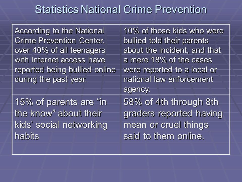 Statistics National Crime Prevention According to the National Crime Prevention Center, over 40% of all teenagers with Internet access have reported being bullied online during the past year.