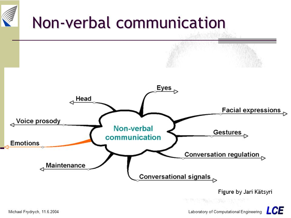 the effectiveness of non-verbal communication for displaying emotions The levels of emotional intelligence and effective communication exhibited by people vary according to time and circumstance and also according to their natural mood swings.