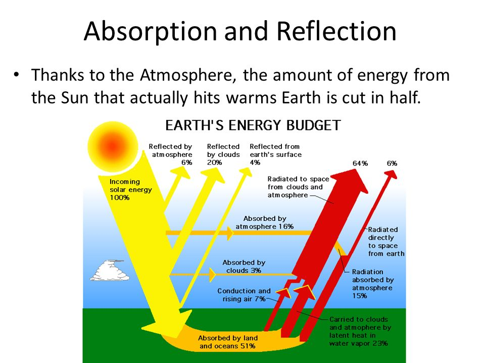 Absorption and Reflection Thanks to the Atmosphere, the amount of energy from the Sun that actually hits warms Earth is cut in half.