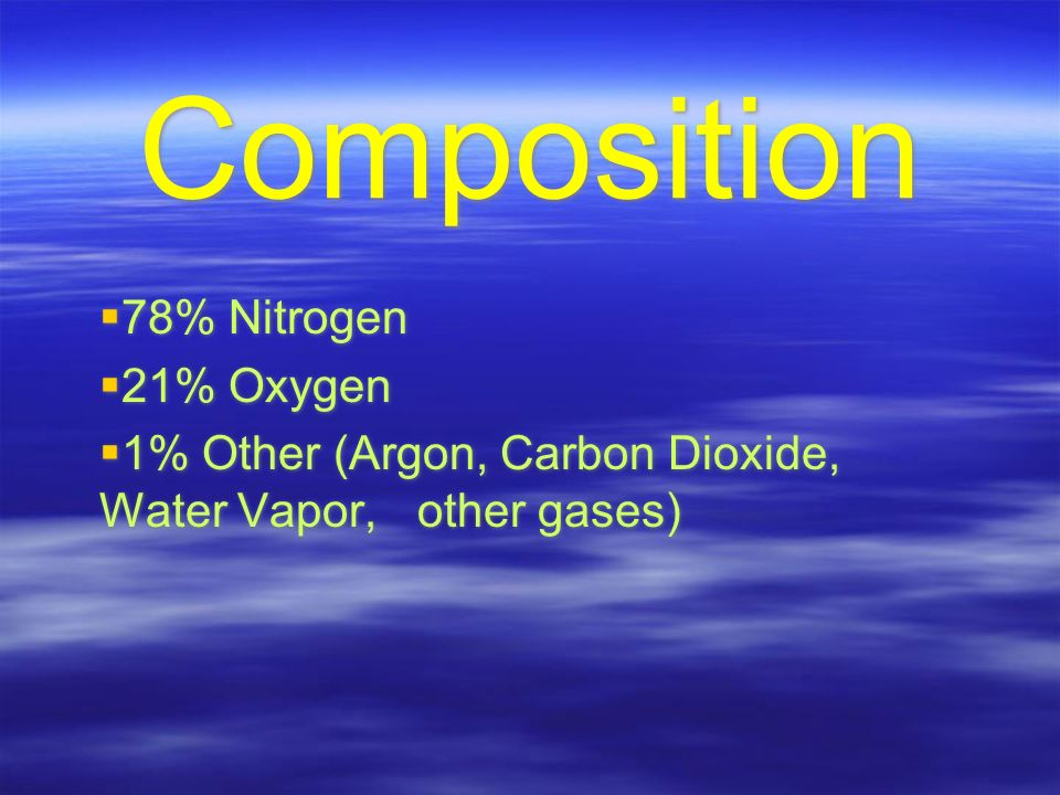 Composition  78% Nitrogen  21% Oxygen  1% Other (Argon, Carbon Dioxide, Water Vapor, other gases)  78% Nitrogen  21% Oxygen  1% Other (Argon, Carbon Dioxide, Water Vapor, other gases)