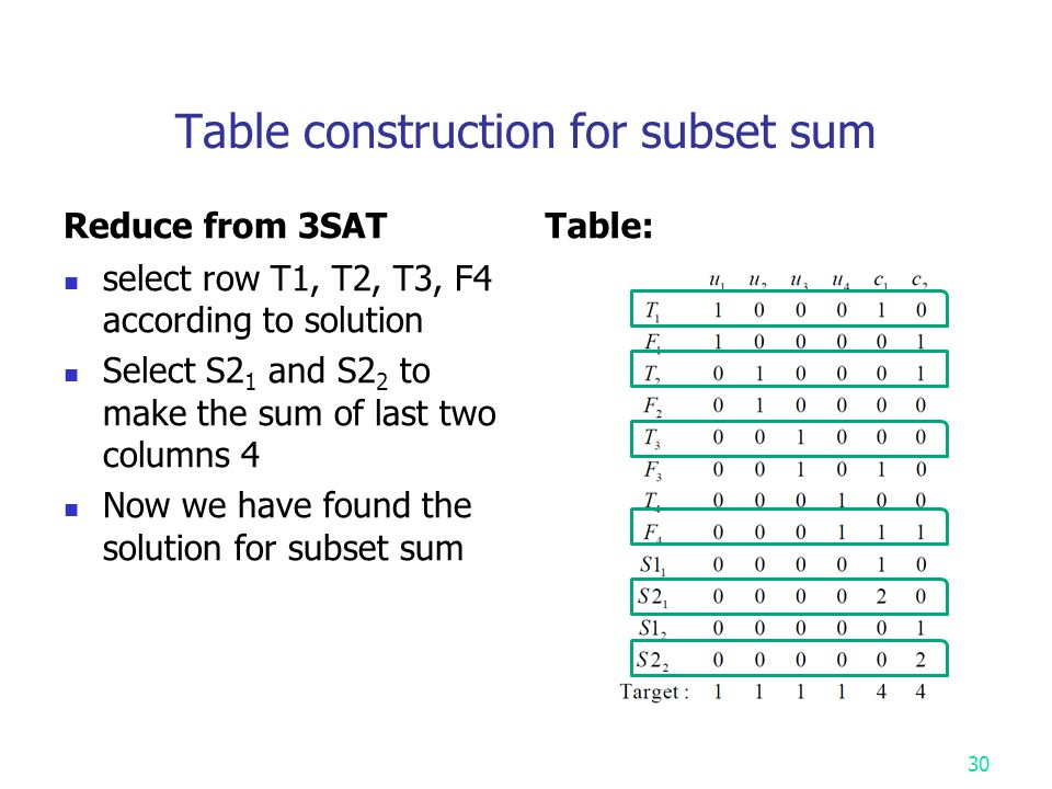 Table construction for subset sum Reduce from 3SAT select row T1, T2, T3, F4 according to solution Select S2 1 and S2 2 to make the sum of last two columns 4 Now we have found the solution for subset sum Table: 30