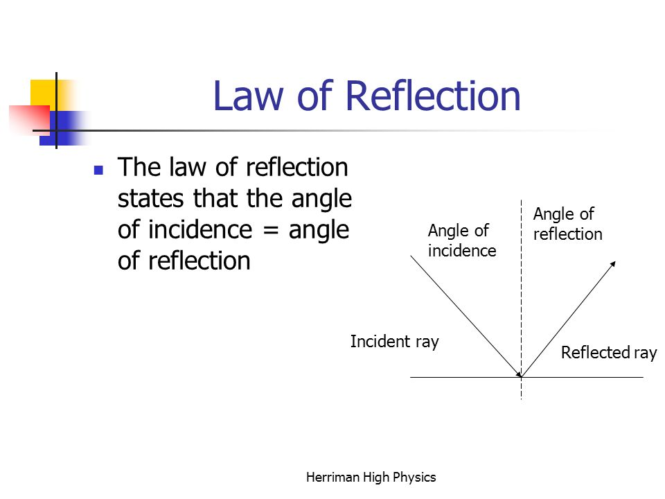 Law of Reflection The law of reflection states that the angle of incidence = angle of reflection Incident ray Reflected ray Angle of incidence Angle of reflection Herriman High Physics