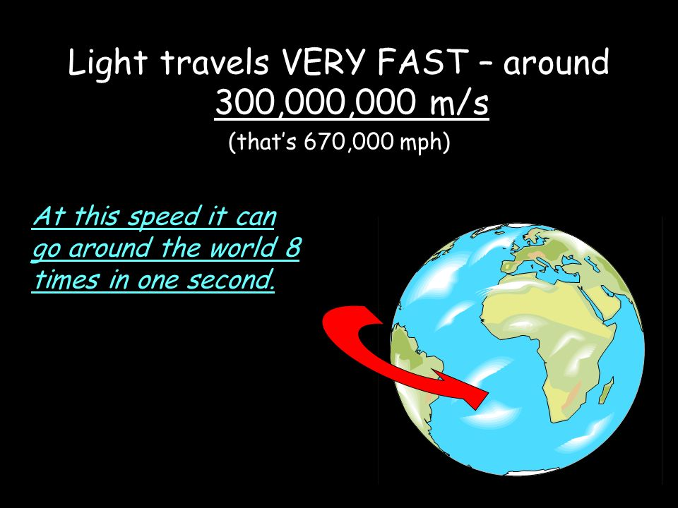 Light travels VERY FAST – around 300,000,000 m/s (that's 670,000 mph) At this speed it can go around the world 8 times in one second.