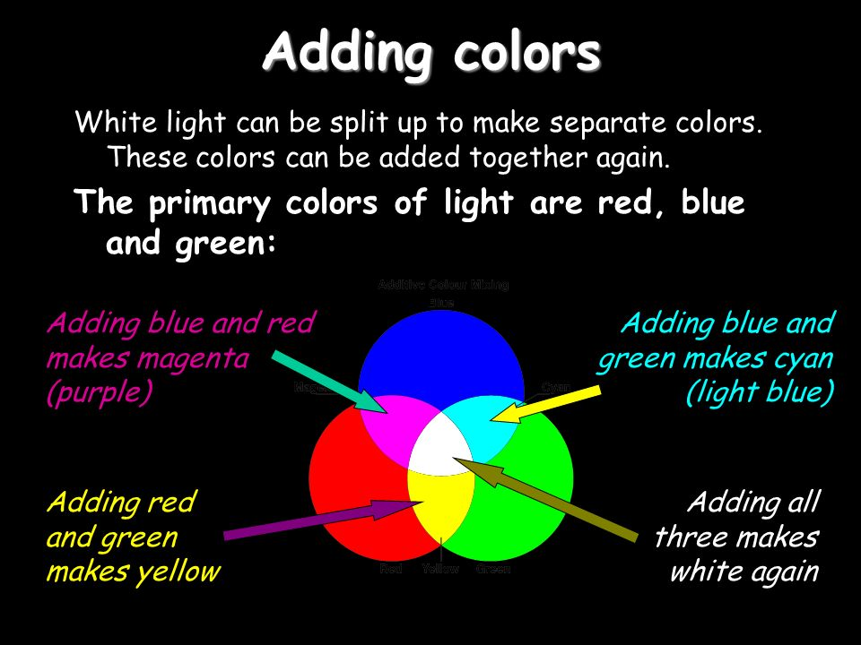 Adding colors White light can be split up to make separate colors.