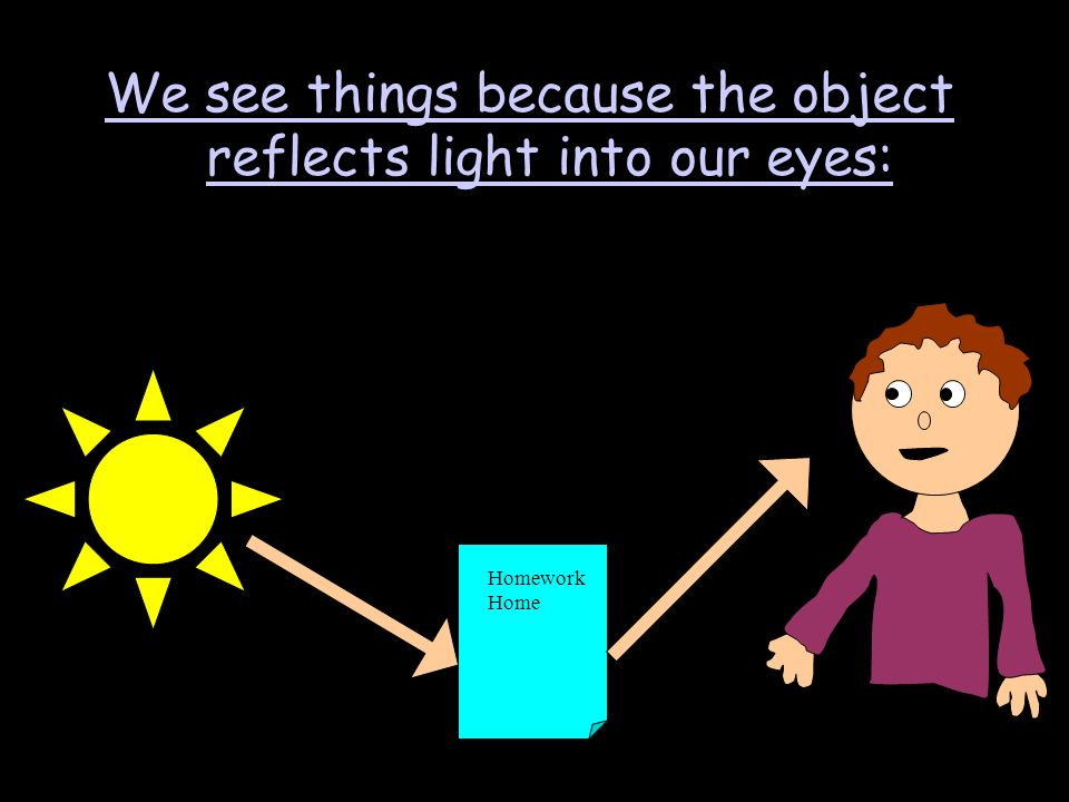 We see things because the object reflects light into our eyes: Homework Home