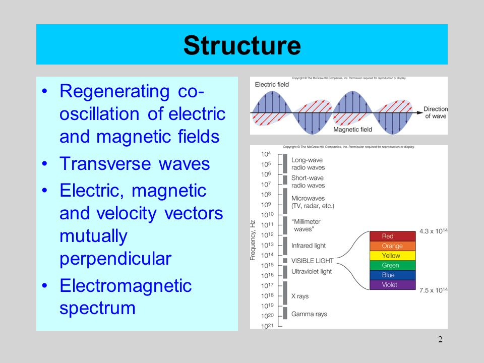 2 Structure Regenerating Co Oscillation Of Electric And Magnetic Fields Transverse Waves Velocity Vectors Mutually Perpendicular