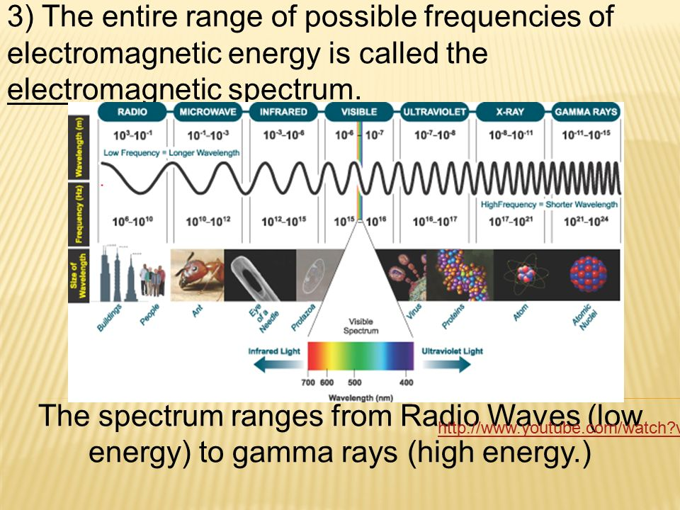 3) The entire range of possible frequencies of electromagnetic energy is called the electromagnetic spectrum.