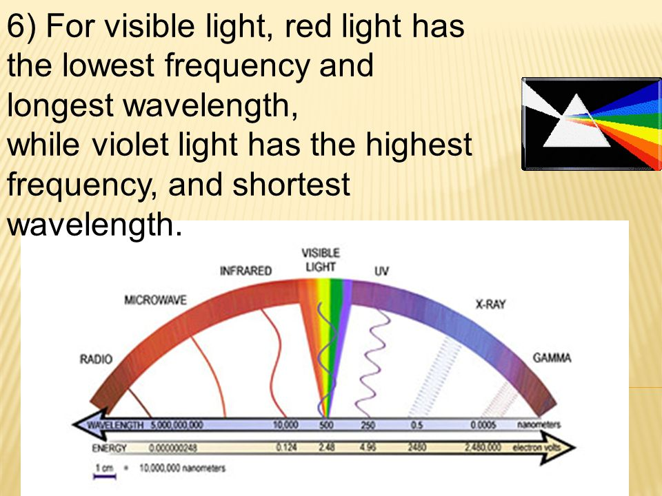 6) For visible light, red light has the lowest frequency and longest wavelength, while violet light has the highest frequency, and shortest wavelength.