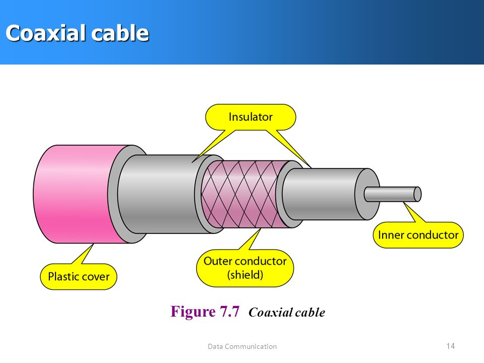 Data Communication14 Coaxial cable Figure 7.7 Coaxial cable