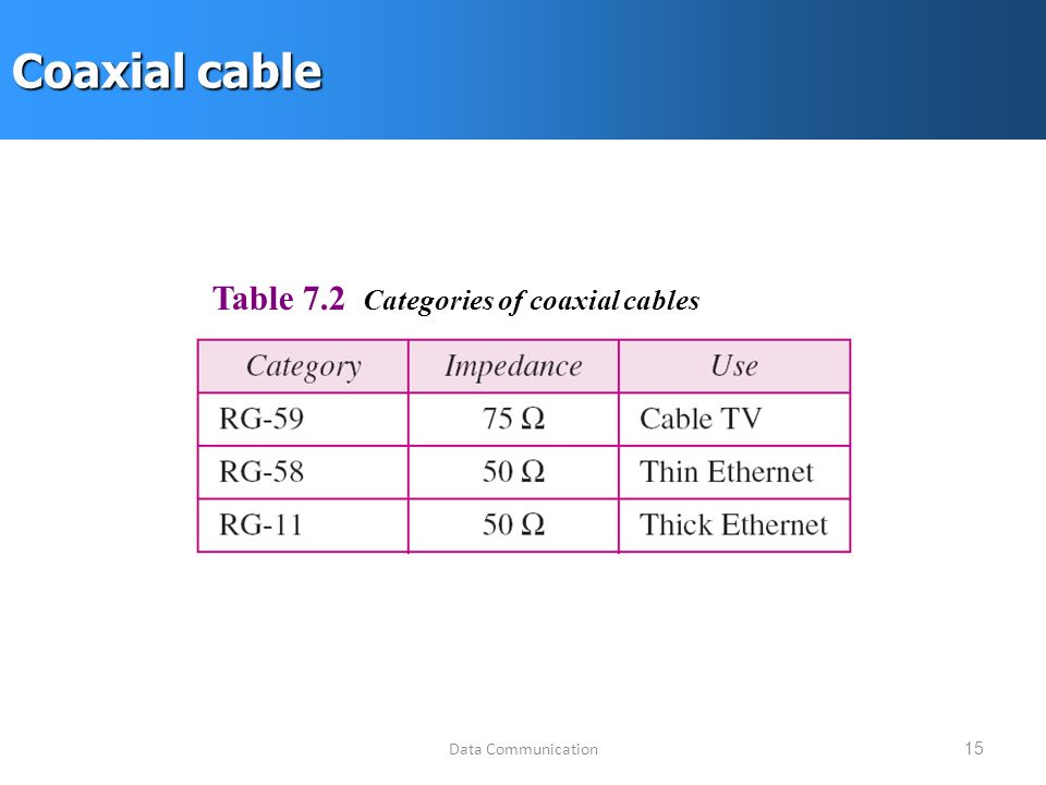 Data Communication15 Coaxial cable Table 7.2 Categories of coaxial cables