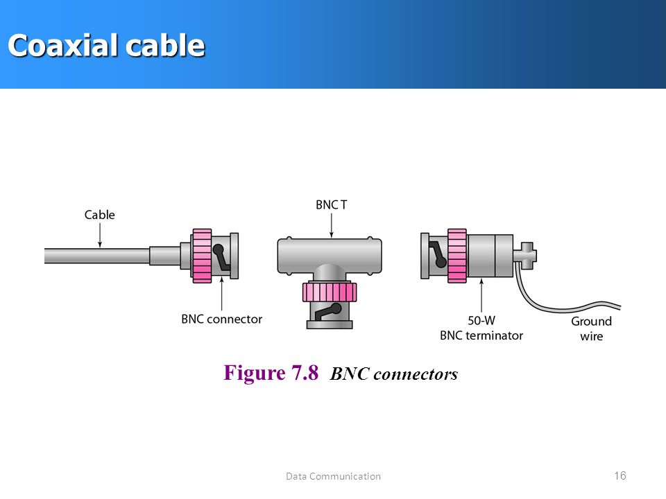 Data Communication16 Coaxial cable Figure 7.8 BNC connectors
