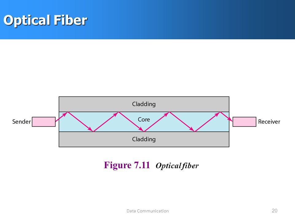 Data Communication20 Optical Fiber Figure 7.11 Optical fiber