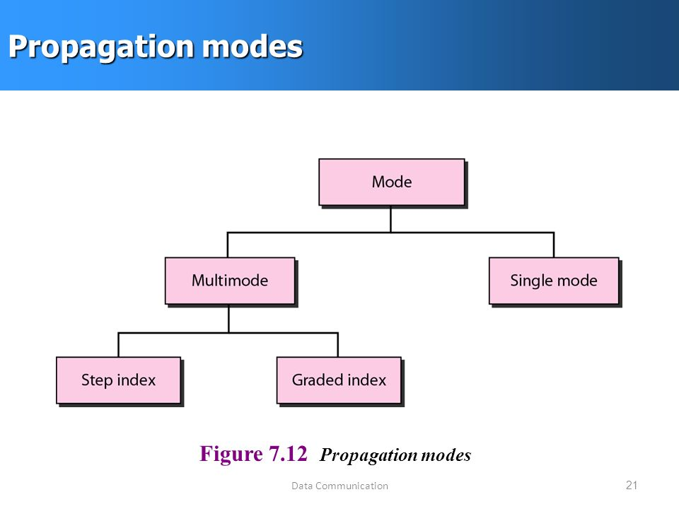 Data Communication21 Propagation modes Figure 7.12 Propagation modes