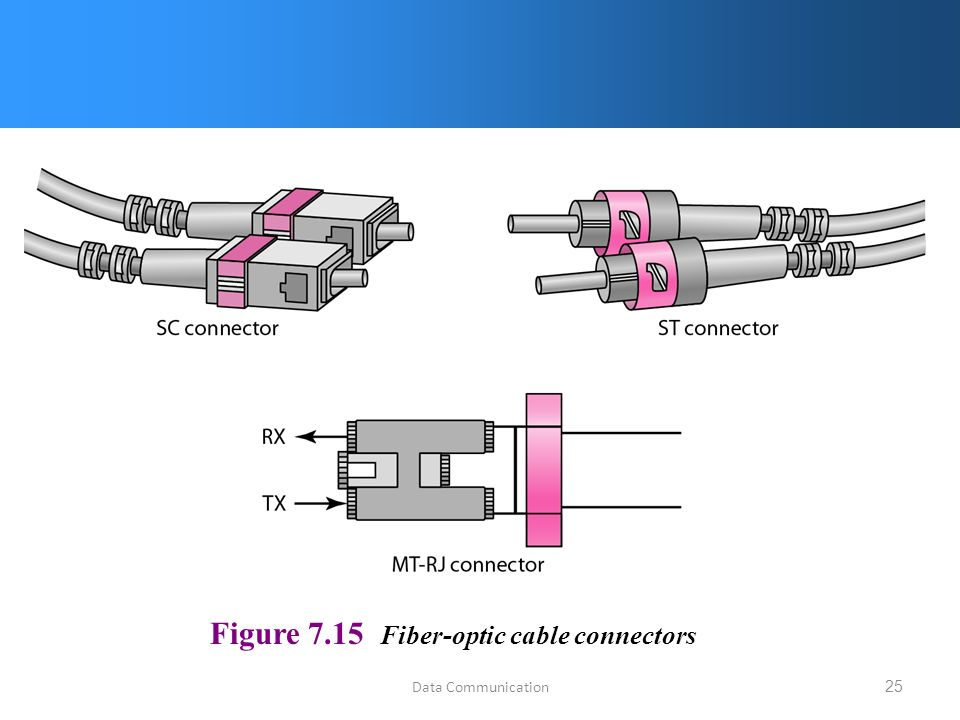 Data Communication25 Figure 7.15 Fiber-optic cable connectors