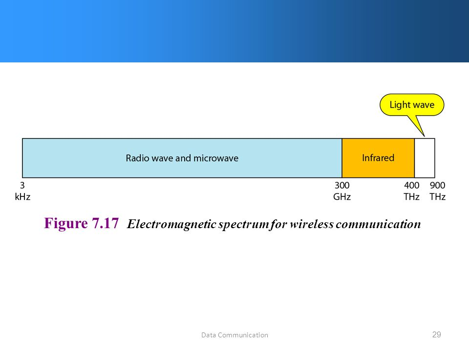 Data Communication29 Figure 7.17 Electromagnetic spectrum for wireless communication