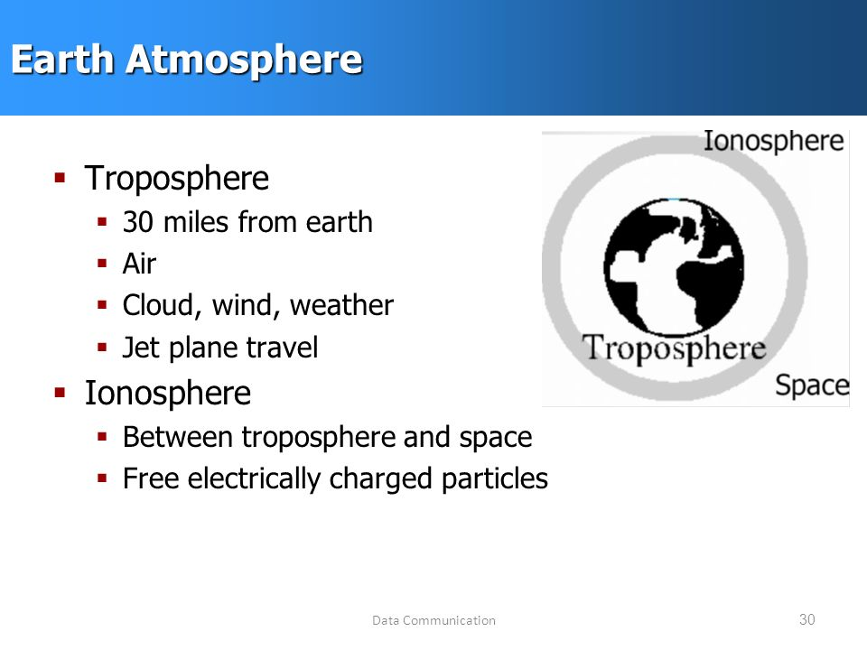 Data Communication30 Earth Atmosphere  Troposphere  30 miles from earth  Air  Cloud, wind, weather  Jet plane travel  Ionosphere  Between troposphere and space  Free electrically charged particles