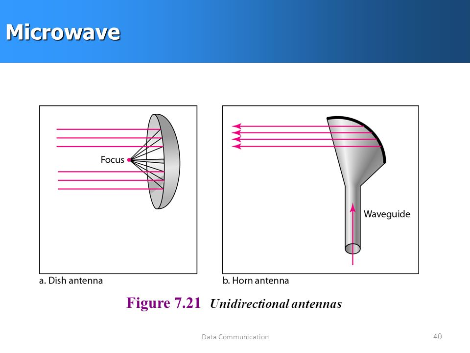 Data Communication40Microwave Figure 7.21 Unidirectional antennas