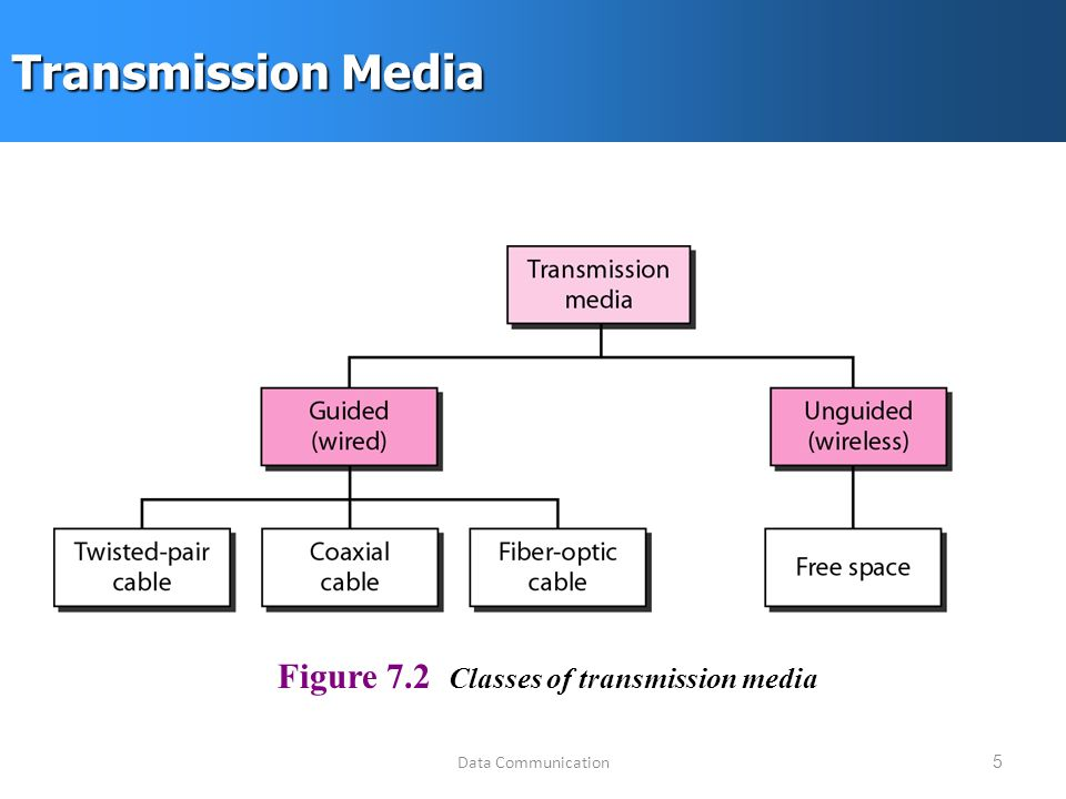Data Communication5 Transmission Media Figure 7.2 Classes of transmission media