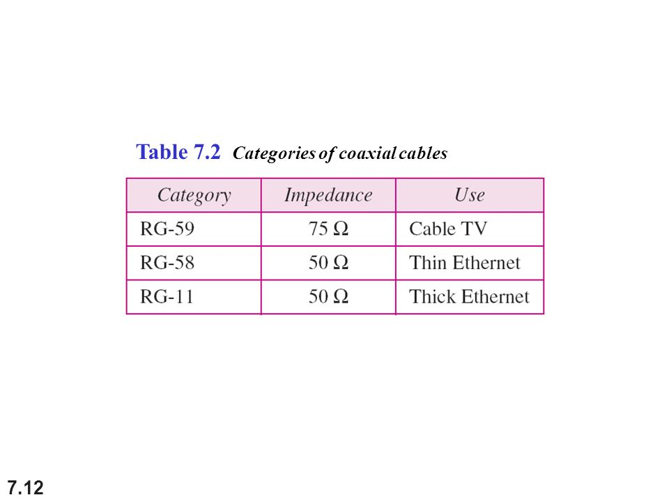 7.12 Table 7.2 Categories of coaxial cables