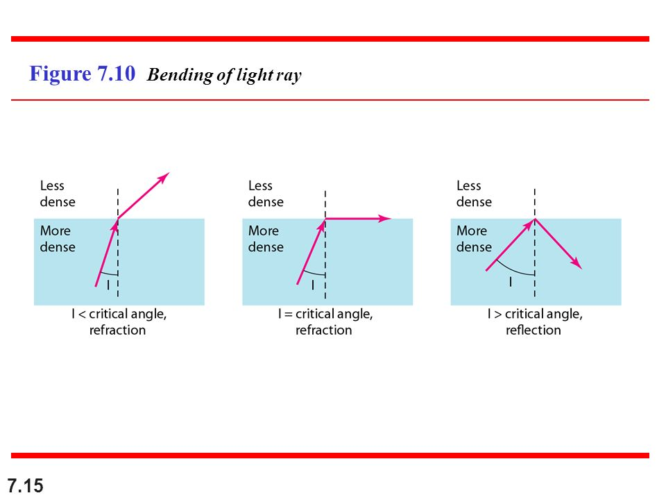 7.15 Figure 7.10 Bending of light ray