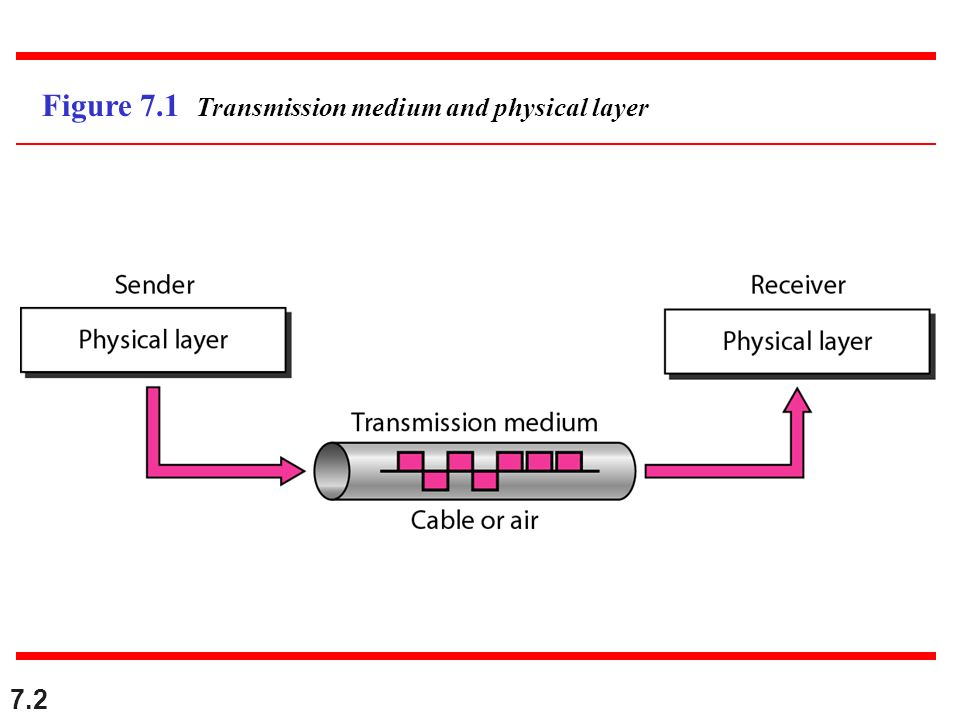7.2 Figure 7.1 Transmission medium and physical layer