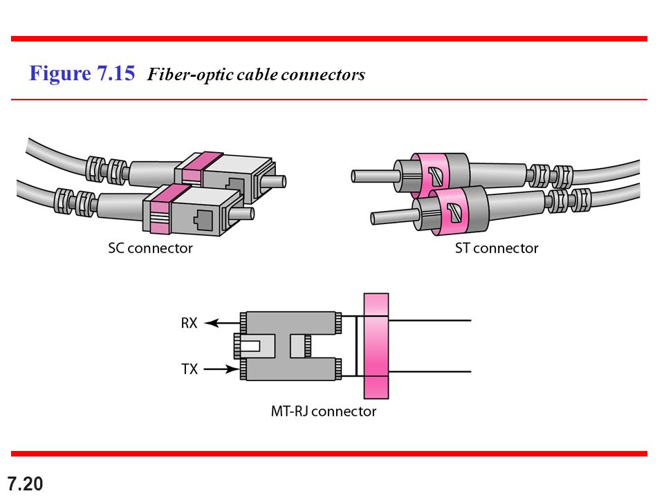 7.20 Figure 7.15 Fiber-optic cable connectors
