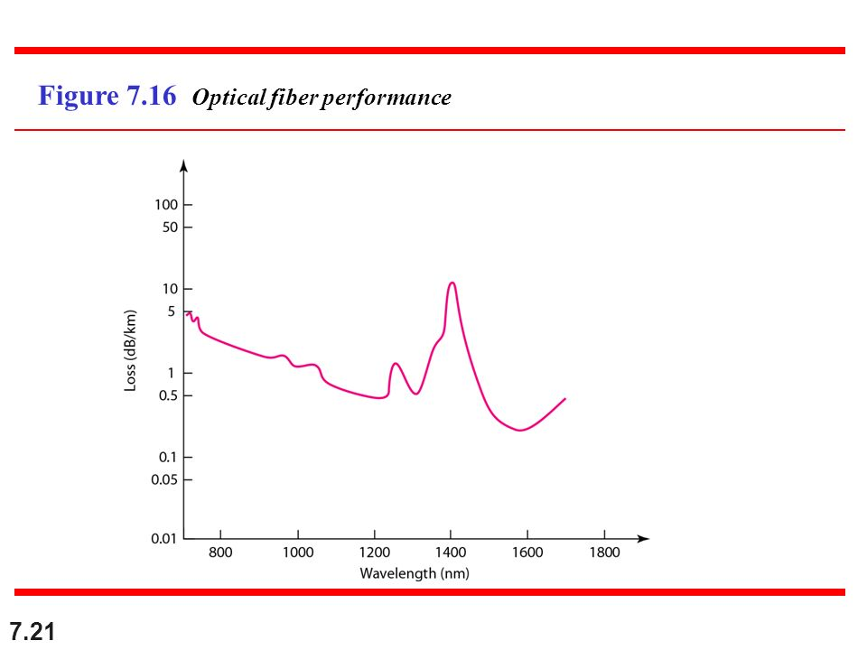 7.21 Figure 7.16 Optical fiber performance