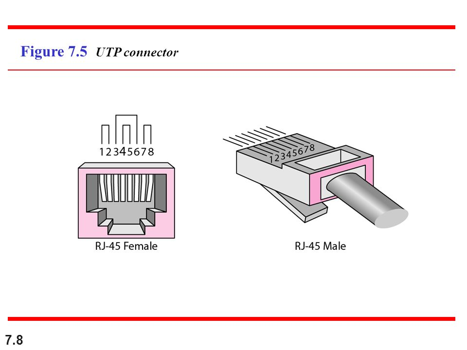 7.8 Figure 7.5 UTP connector