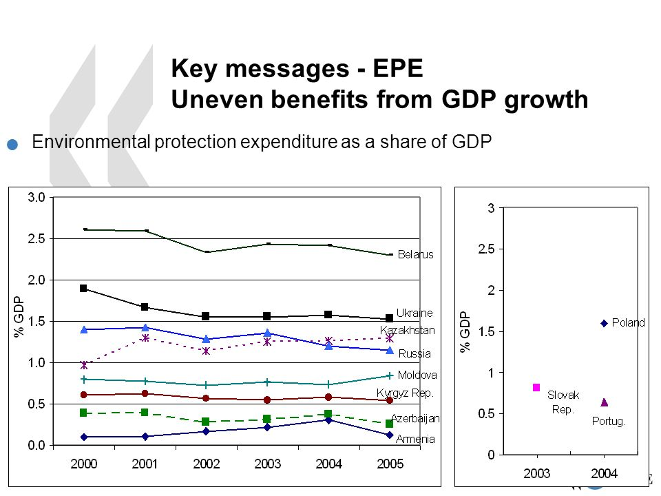 EAP Task Force 11 Key messages - EPE Uneven benefits from GDP growth Environmental protection expenditure as a share of GDP
