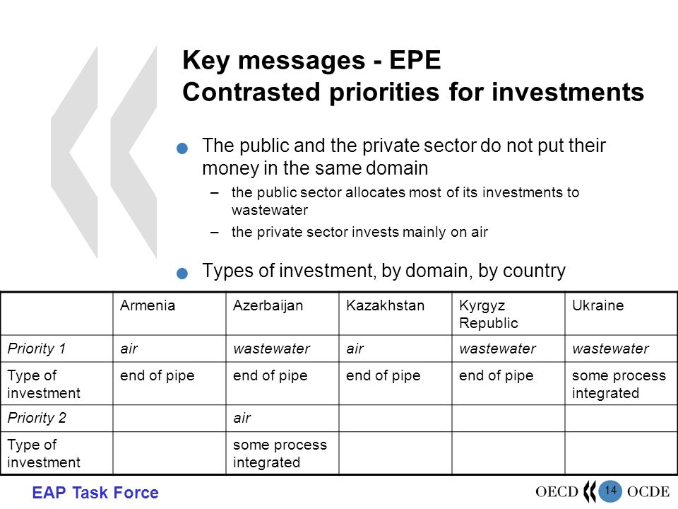 EAP Task Force 14 Key messages - EPE Contrasted priorities for investments The public and the private sector do not put their money in the same domain –the public sector allocates most of its investments to wastewater –the private sector invests mainly on air Types of investment, by domain, by country ArmeniaAzerbaijanKazakhstanKyrgyz Republic Ukraine Priority 1airwastewaterairwastewater Type of investment end of pipe some process integrated Priority 2air Type of investment some process integrated