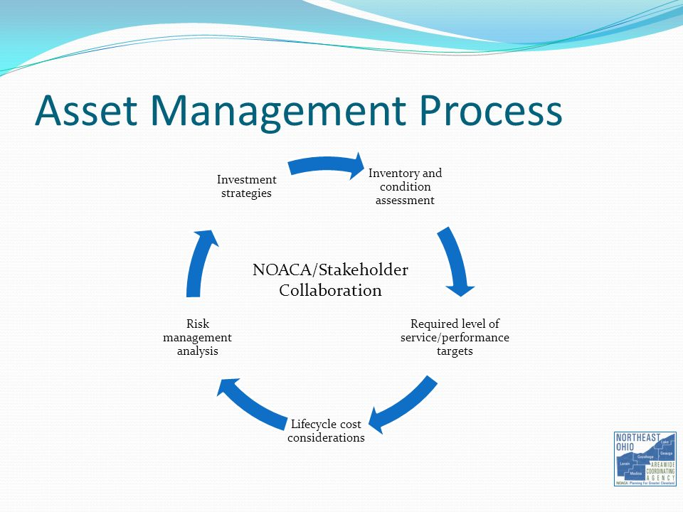 Asset Management Process Inventory and condition assessment Required level of service/performance targets Lifecycle cost considerations Risk management analysis Investment strategies NOACA/Stakeholder Collaboration
