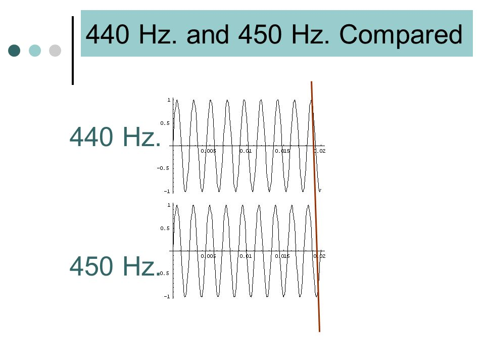 Beats = Some Graphs Recall what a single frequency tone sounds like