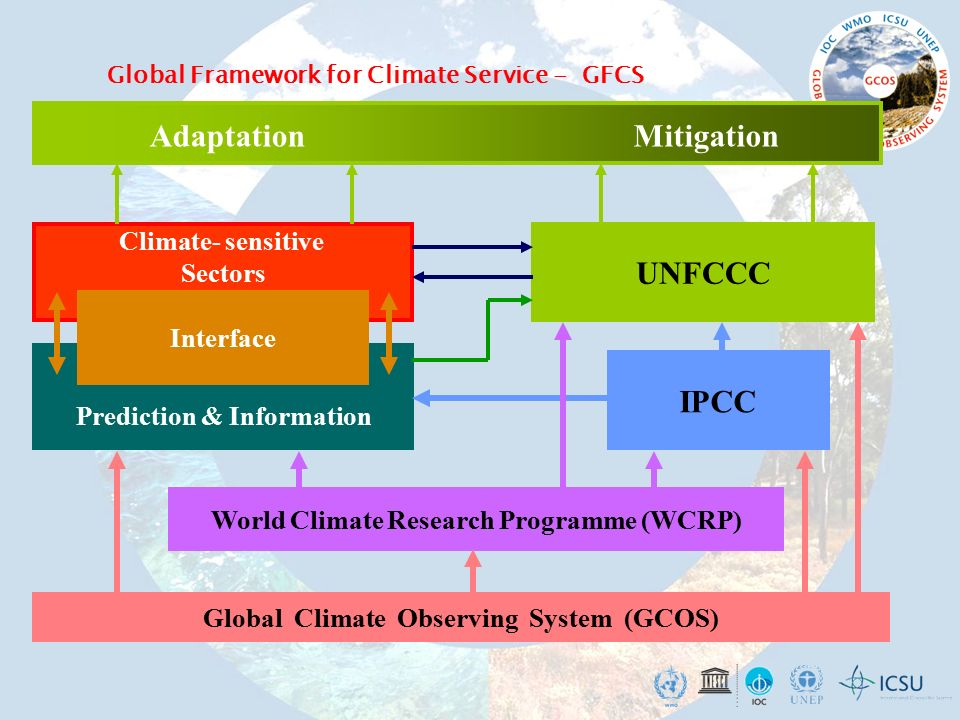 Global Climate Observing System (GCOS) Climate- sensitive Sectors Prediction & Information IPCC UNFCCC AdaptationMitigation World Climate Research Programme (WCRP) Interface Global Framework for Climate Service - GFCS