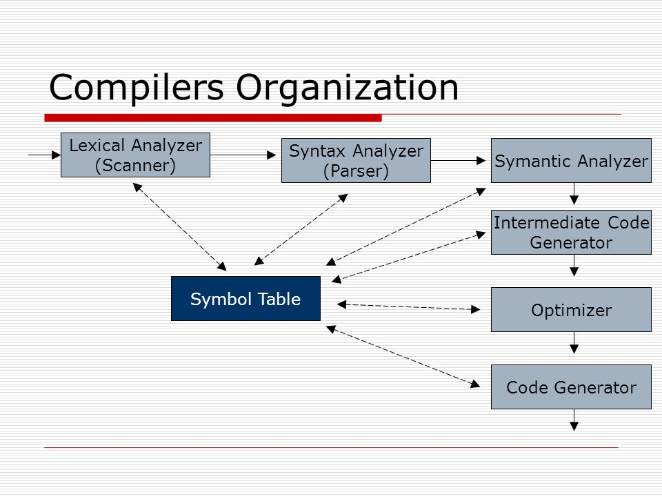 CPSC 388 – Compiler Design and Construction Scanners – Finite State ...
