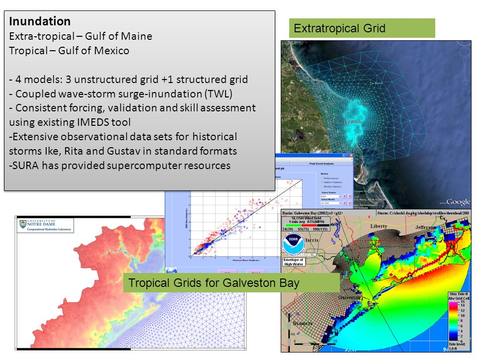 Inundation Extra-tropical – Gulf of Maine Tropical – Gulf of Mexico - 4 models: 3 unstructured grid +1 structured grid - Coupled wave-storm surge-inundation (TWL) - Consistent forcing, validation and skill assessment using existing IMEDS tool -Extensive observational data sets for historical storms Ike, Rita and Gustav in standard formats -SURA has provided supercomputer resources Inundation Extra-tropical – Gulf of Maine Tropical – Gulf of Mexico - 4 models: 3 unstructured grid +1 structured grid - Coupled wave-storm surge-inundation (TWL) - Consistent forcing, validation and skill assessment using existing IMEDS tool -Extensive observational data sets for historical storms Ike, Rita and Gustav in standard formats -SURA has provided supercomputer resources Extratropical Grid Tropical Grids for Galveston Bay