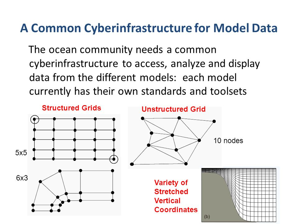 The ocean community needs a common cyberinfrastructure to access, analyze and display data from the different models: each model currently has their own standards and toolsets A Common Cyberinfrastructure for Model Data Structured Grids Unstructured Grid 5x5 6x3 10 nodes Variety of Stretched Vertical Coordinates
