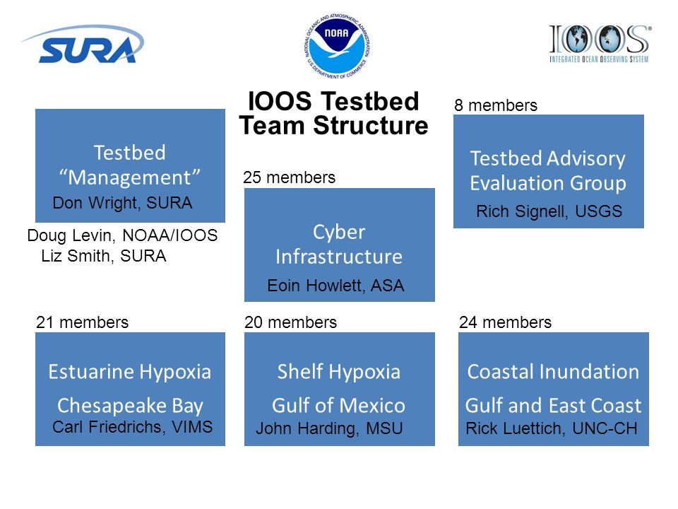 Testbed Management Testbed Advisory Evaluation Group Shelf Hypoxia Gulf of Mexico Estuarine Hypoxia Chesapeake Bay Cyber Infrastructure Coastal Inundation Gulf and East Coast IOOS Testbed Team Structure Rick Luettich, UNC-CHJohn Harding, MSU Carl Friedrichs, VIMS Rich Signell, USGS Eoin Howlett, ASA Don Wright, SURA Doug Levin, NOAA/IOOS Liz Smith, SURA 25 members 21 members 20 members 24 members 8 members