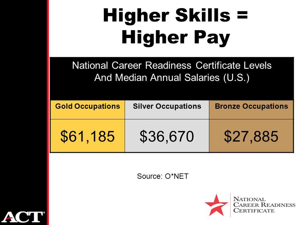 Agenda Snapshot Of Act Workkeys Review National Career Readiness