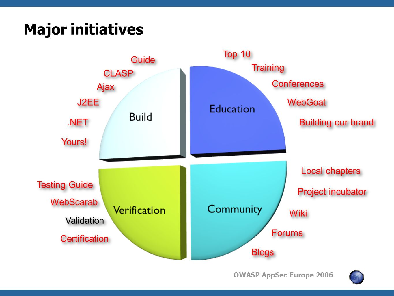 OWASP AppSec Europe 2006 Major initiatives Guide Training CLASP Testing Guide Project incubator Wiki Forums Blogs Top 10 Conferences WebScarab WebGoat Ajax J2EE.NET Yours.