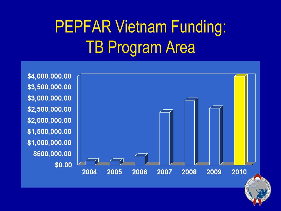 PEPFAR Vietnam Funding: TB Program Area