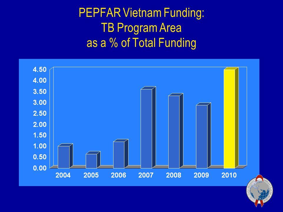 PEPFAR Vietnam Funding: TB Program Area as a % of Total Funding