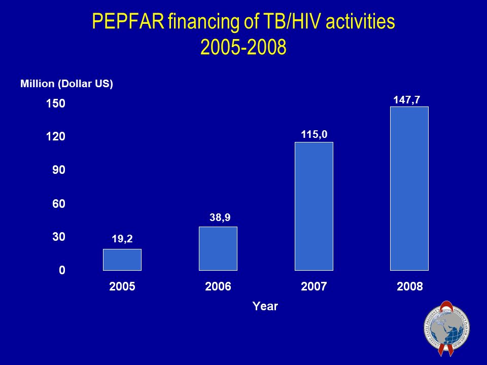 PEPFAR financing of TB/HIV activities ,2 38,9 115,0 147,7 Million (Dollar US)