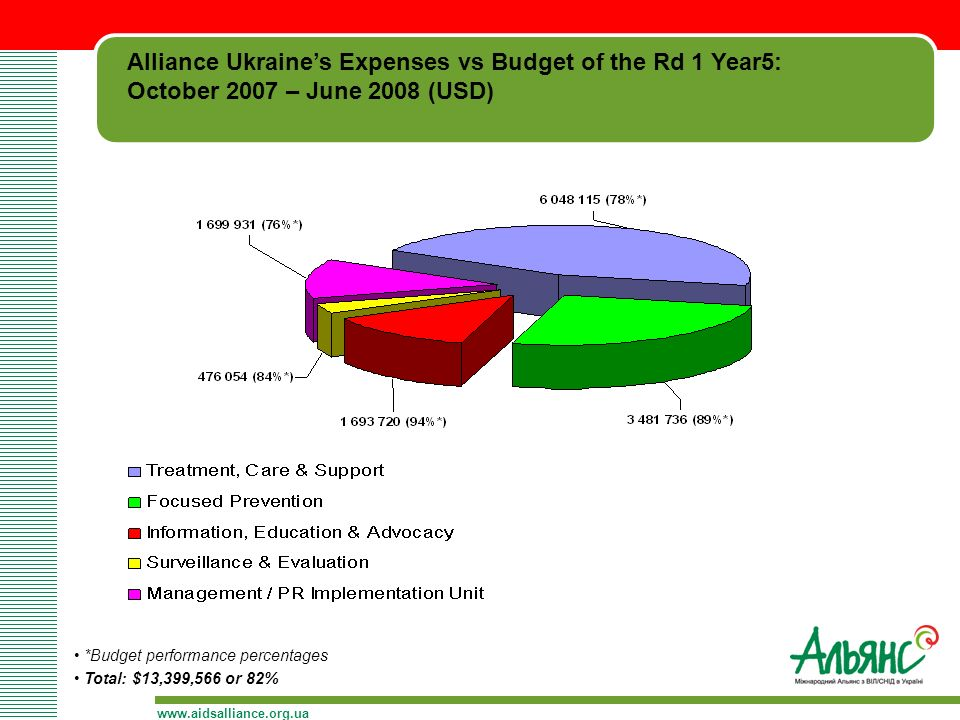 Alliance Ukraine's Expenses vs Budget of the Rd 1 Year5: October 2007 – June 2008 (USD)   *Budget performance percentages Total: $13,399,566 or 82%