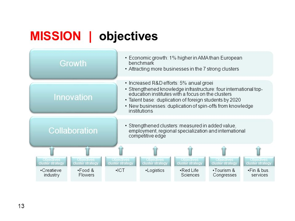 13 MISSION | objectives Economic growth: 1% higher in AMA than European benchmark Attracting more businesses in the 7 strong clusters Growth Increased R&D efforts: 5% anual groei Strengthened knowledge infrastructure: four international top- education institutes with a focus on the clusters Talent base: duplication of foreign students by 2020 New businesses: duplication of spin-offs from knowledge institutions Innovation Strengthened clusters: measured in added value, employment, regional specialization and international competitive edge Collaboration Objectives cluster strategy Creatieve industry Objectives cluster strategy Food & Flowers Objectives cluster strategy ICT Objectives cluster strategy Logistics Objectives cluster strategy Red Life Sciences Objectives cluster strategy Tourism & Congresses Objectives cluster strategy Fin & bus.