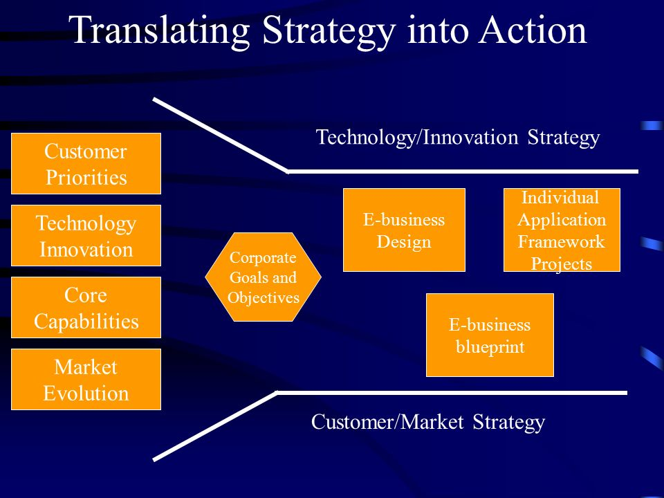 business strategy and innovation of cisco systems The internet of things (iot) is creating unprecedented opportunities for both individuals and organizations to gain greater value from networked connections among people, processes, data and things.