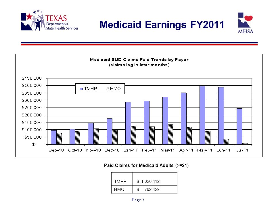 Page 5 Medicaid Earnings FY2011 Paid Claims for Medicaid Adults (>=21) TMHP $ 1,026,412 HMO $ 702,429
